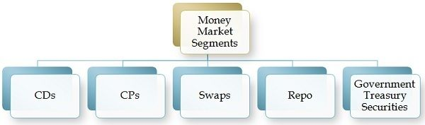money market segments
