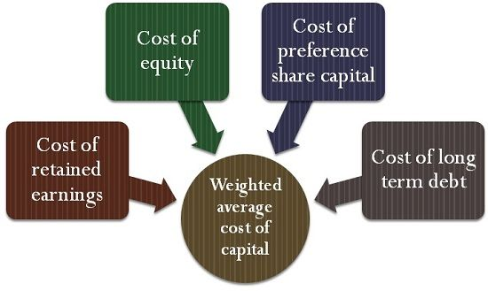 Weighted average cost of capital