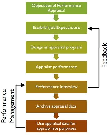 What Is Performance Appraisal Definition Objective Process And