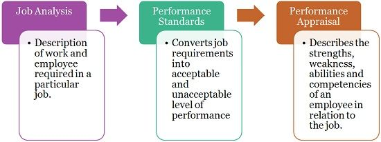 Relation of Performance Appraisal and Job Analysis