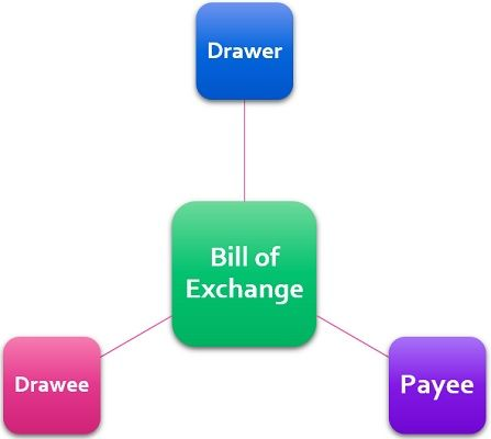 parties to bill of eschange