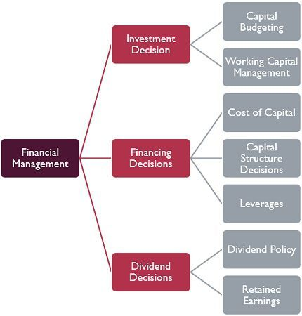 Key Decisions of Financial Management