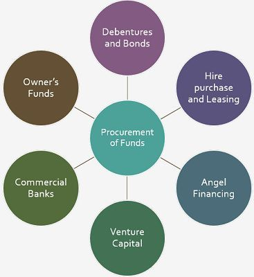 Procurement of funds