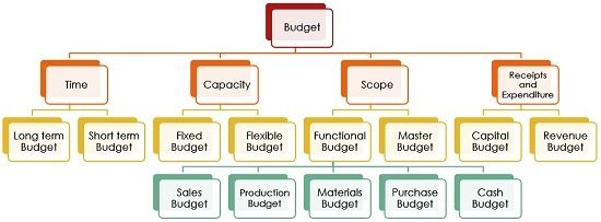 budgets for business