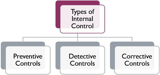 Types of internal conntrol system