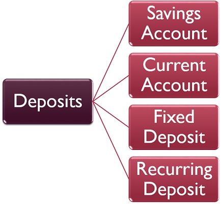Types of deposits