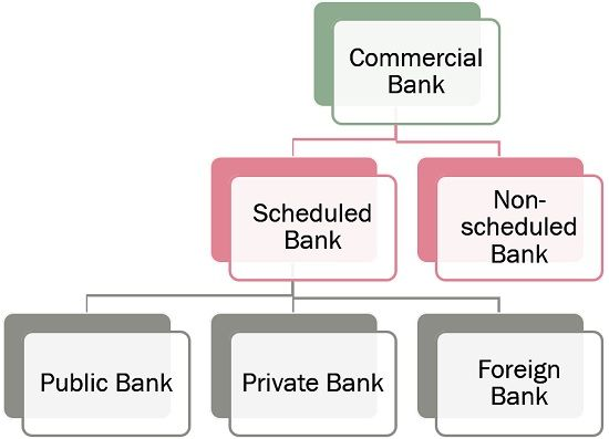 types of commercial bank
