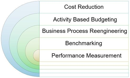 business application of ABM