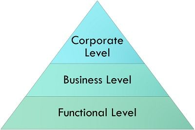 levels of strategy formulation