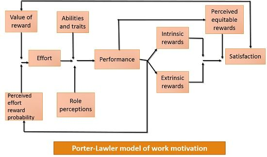 porter lawler model of motivation