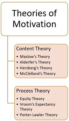 motivation-theories