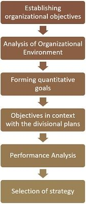 process of strategy formulation