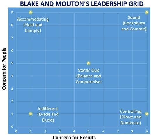 lake and Mouton's Leadership Grid