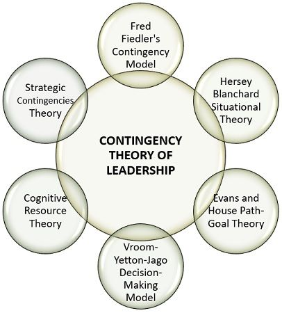 Contingency Theories