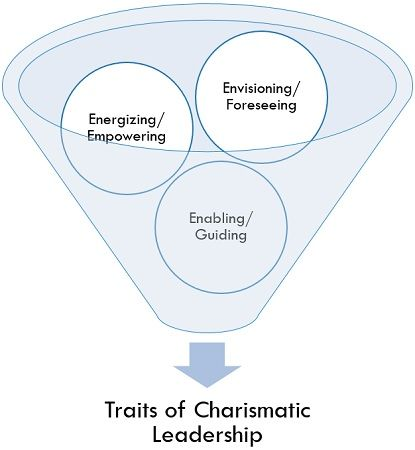 Traits of Charismatic Leadership
