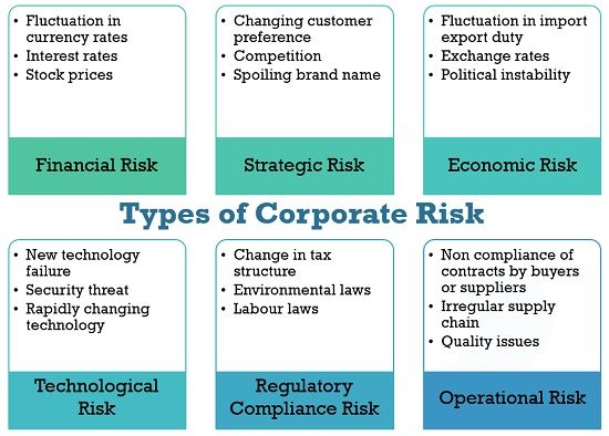 Types of Corporate Risk