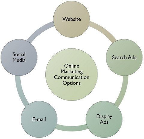 online marketing communication options