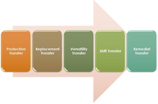 Types of Employee Transfer