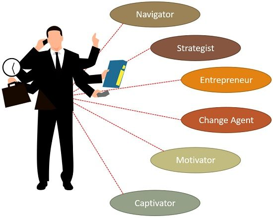 role of strategic leader