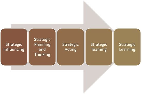 strategic leadership component