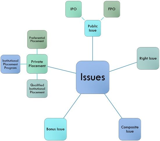 types of issue of shares