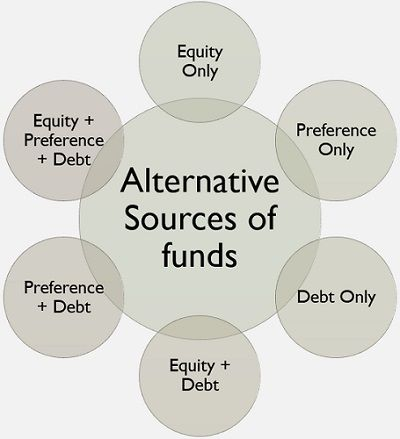 alternative sources of funds
