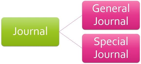 types of journal
