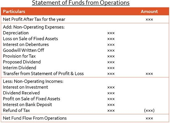 statement of funds from operations