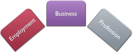 classification of economic activity