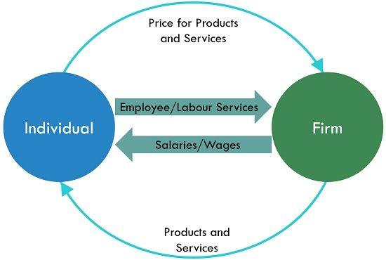 functioning of economy