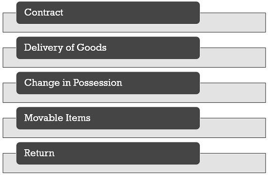 characteristics-of-bailment