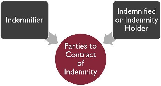 Parties to contract of indemnity