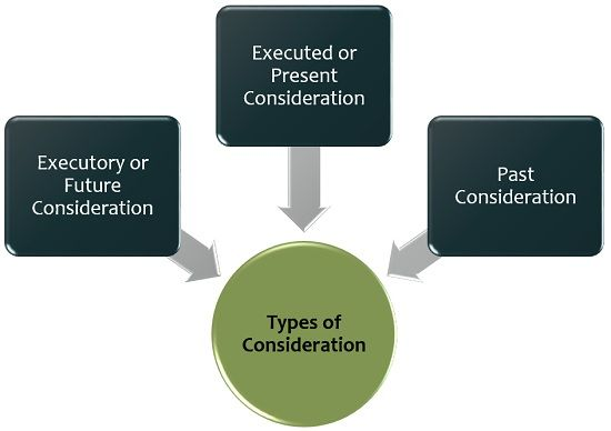 types of consideration
