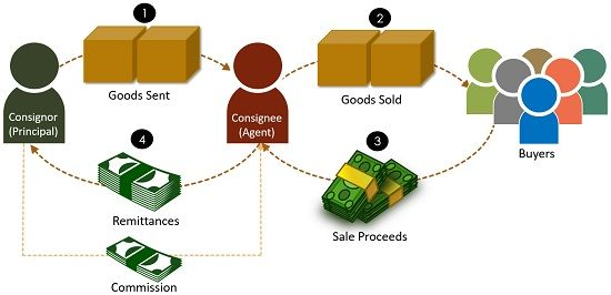 process of consignment