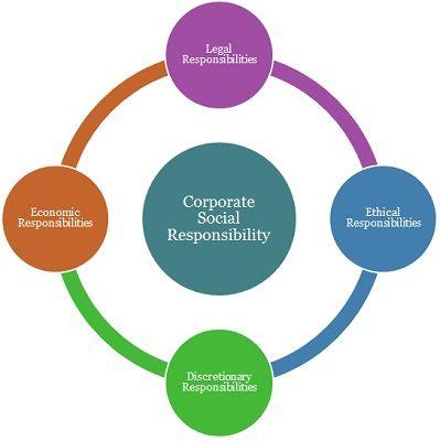 Explain Corporate Social Responsibility