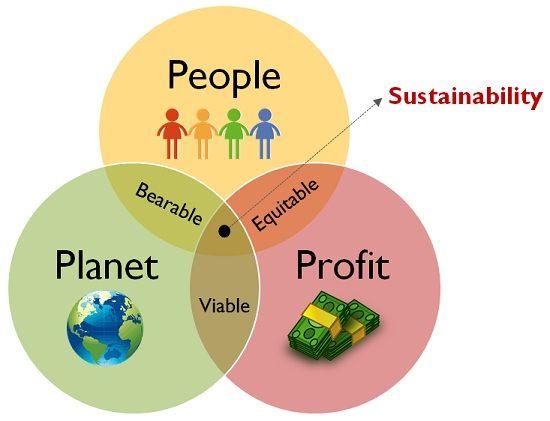 triple-bottom-line-approach-of-CSR
