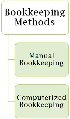 methods of bookkeeping