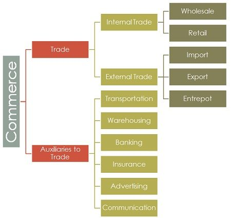 classification-of-commerce