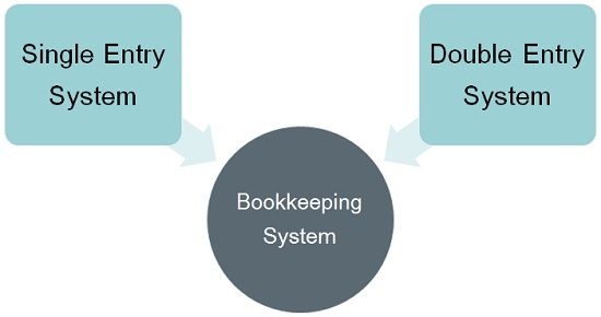 Types of bookkeeping system