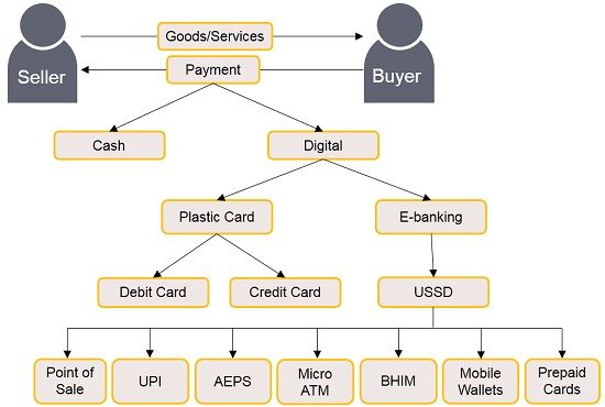 types of digital payments