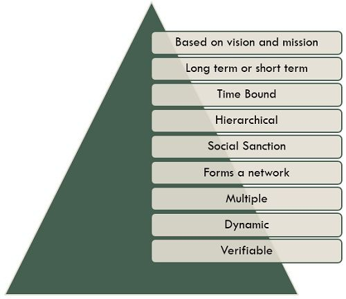 characteristics-of-objectives