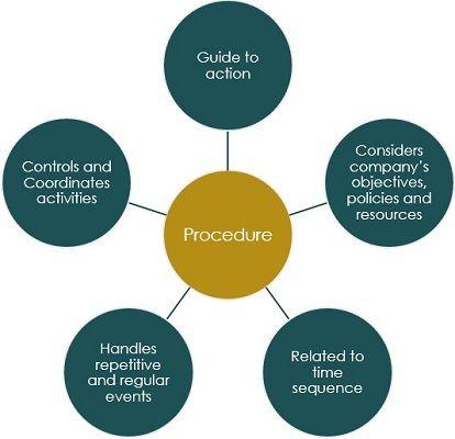 characteristics-of-procedures