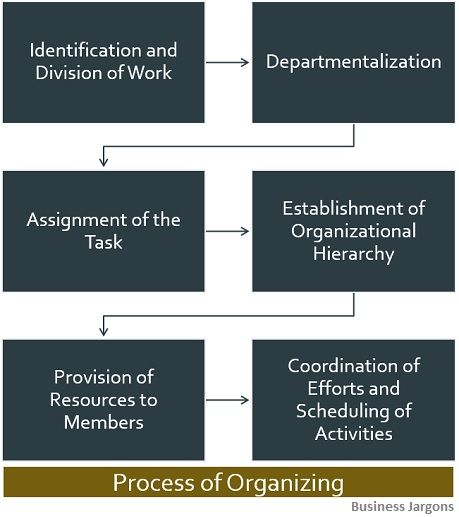 process-of-organizing