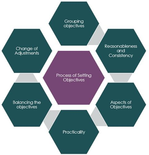 process-of-setting-objectives