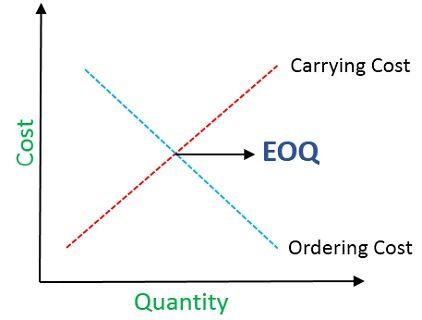 EOQ-graph