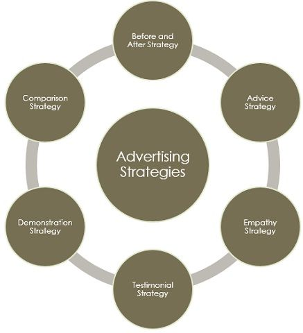 advertising-strategies