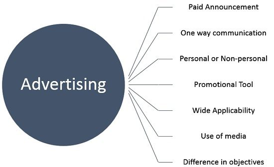 characteristics-of-advertising