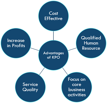 advantages-of-KPO