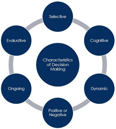 characteristics-of-decision-making