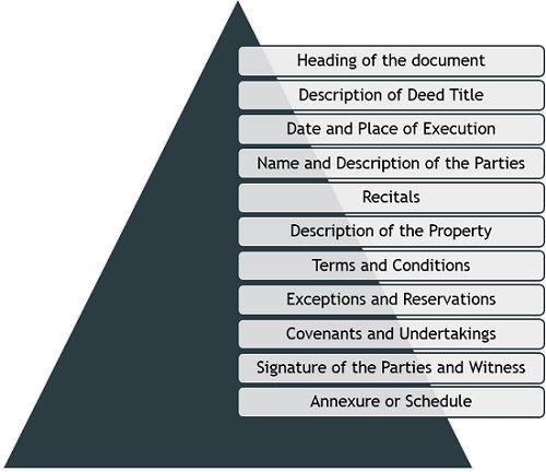 components of-deed